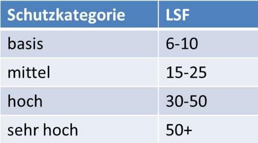 LSF und Schutzwirkung