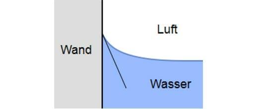 Grenzflächenspannung von Wasser z.B. an einer Glaswand erzeugt den sogenannten Meniskus (https://de.wikipedia.org/wiki/Grenzfl%C3%A4chenspannung#/media/File:WasserLuftWand.svg)