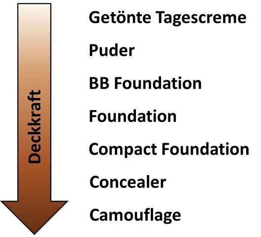 Abb. 2: Deckkraft verschiedener gängiger Make-up Produkte. Wichtig dabei ist, dass die Grenzen fließend sein können, Foundations gibt es z.B. in sehr unterschiedlich abdeckenden Stufen