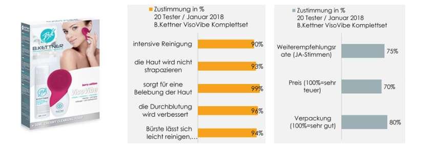 Auswertung - B. Kettner VisoVibe Komplettset