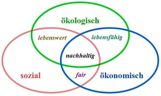 Wikipedia Developpement_durable.svg: Johann Dréo derivative work: Sebastian Wallroth (talk) - Developpement_durable.svg